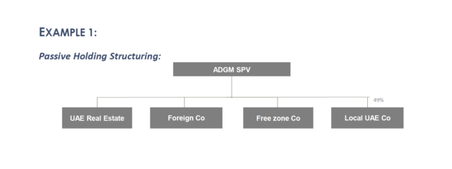 Passive Holding Structuring using ADGM SPV