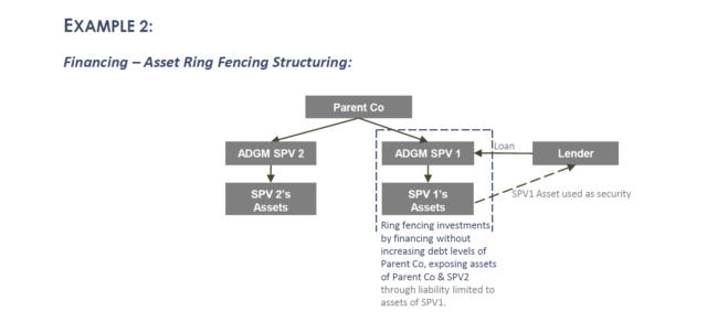 Financing – Asset Ring Fencing Structuring: Using ADGM SPV
