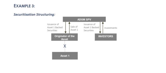Securitisation Structuring: Using ADGM SPV