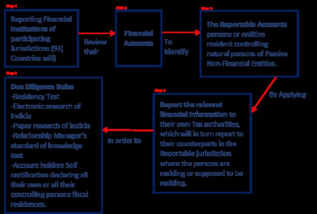 Common Reporting Standard, AEOI and FATCA