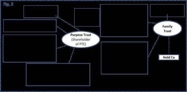 Private Trust Company - Purpose Trust - Family Trust